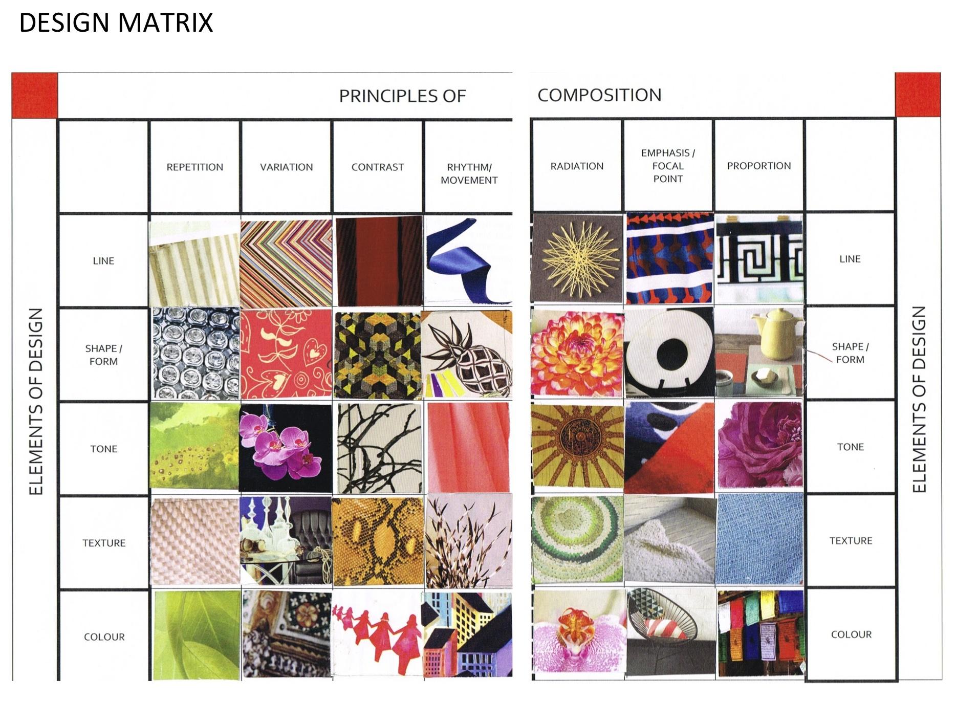 desing focal point in process design matrix